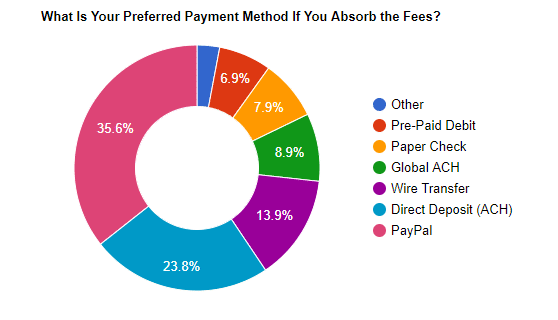 Choosing the Payment Method for Each Affiliate 1